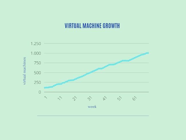 vm chart >
